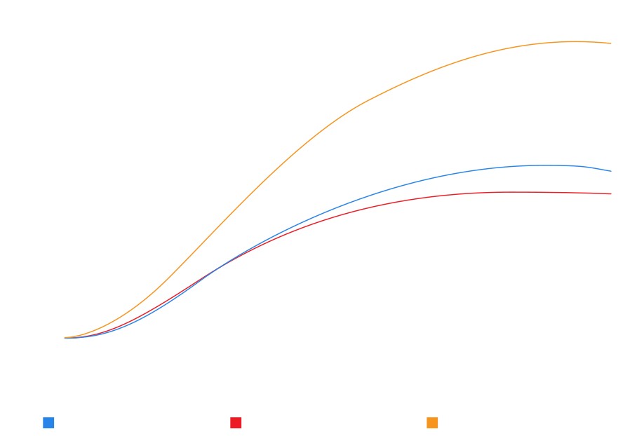 Thermal Comparison Graph